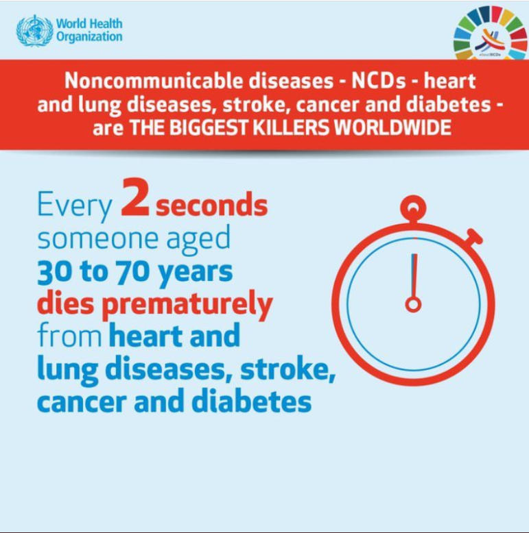 Infographic from World Health Organization stating every 2 seconds someone aged 30-70 years dies prematurely from heart and lung diseases, stroke, cancer, and diabetes.